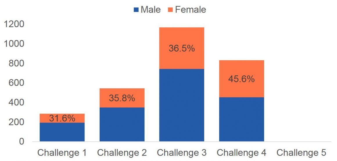 % Female participants on application teams