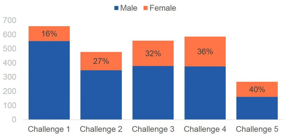% Female participants at face-to-face outreach events